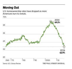 homeownership-rates